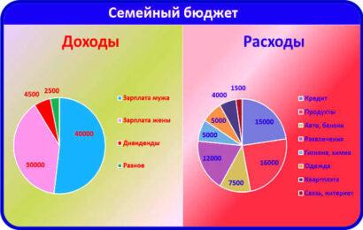 семейный бюджет диаграмма