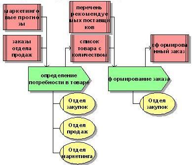 бизнес-процесс Закупка