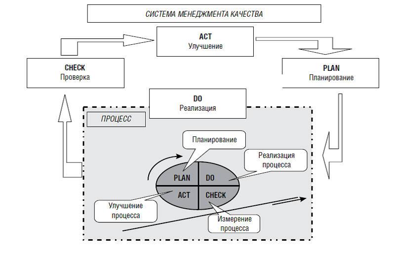 Цикл Деминга-Шухарта