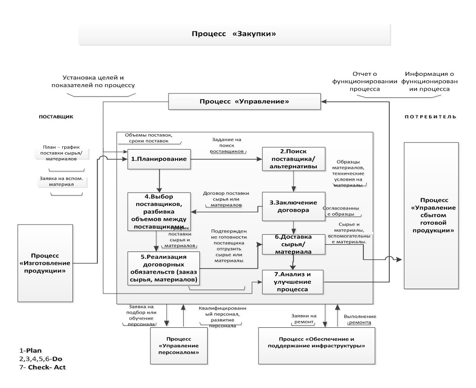 бизнес-процесса Закупка на основе цикла PDCA