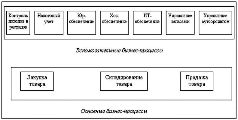 карта бизнес-процессов для ИП