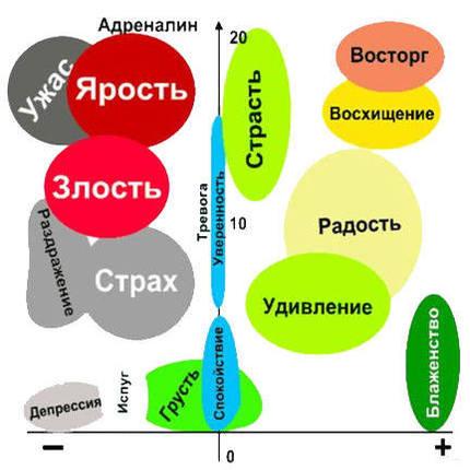 классификация эмоций