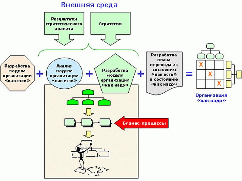 процесное управление