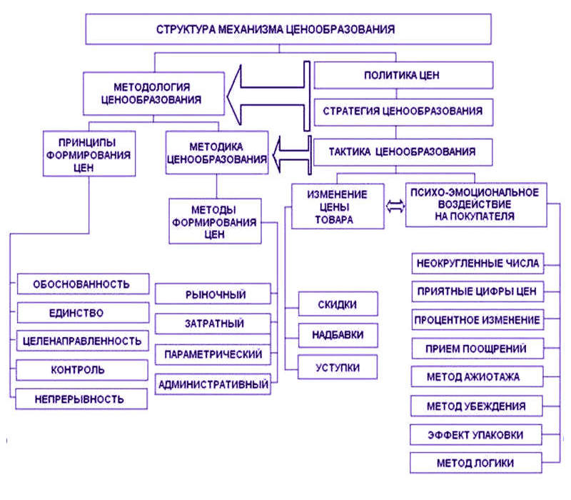 структура механизма ценообразования