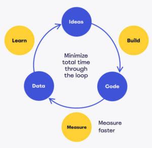 Цикл проверки идей стартапа