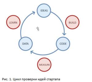 цикл проверки идей