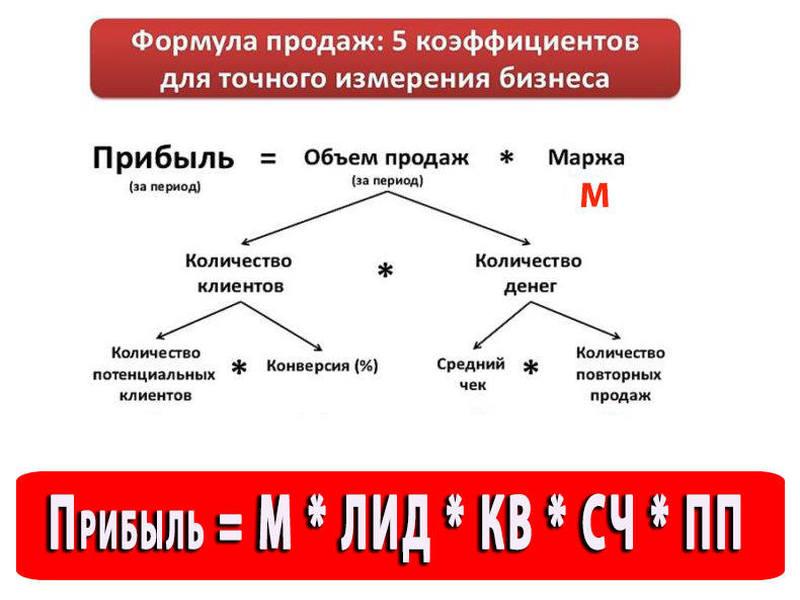 формула прибыли